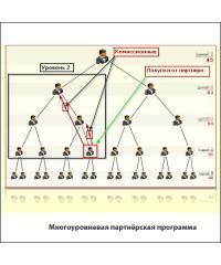 Многоуровневая партнёрская программа МЛМ